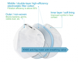 3M 9502V+ KN95 Particulate Respirator Cool Flow Valve Virus Flu Protection Mask Anti PM2.5 Dust Fog Smoke Pollution Face Mask Head-Mounted Mask