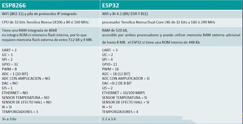 ESP32-T WiFi IOT ESP32 Module Development Board Module Suite